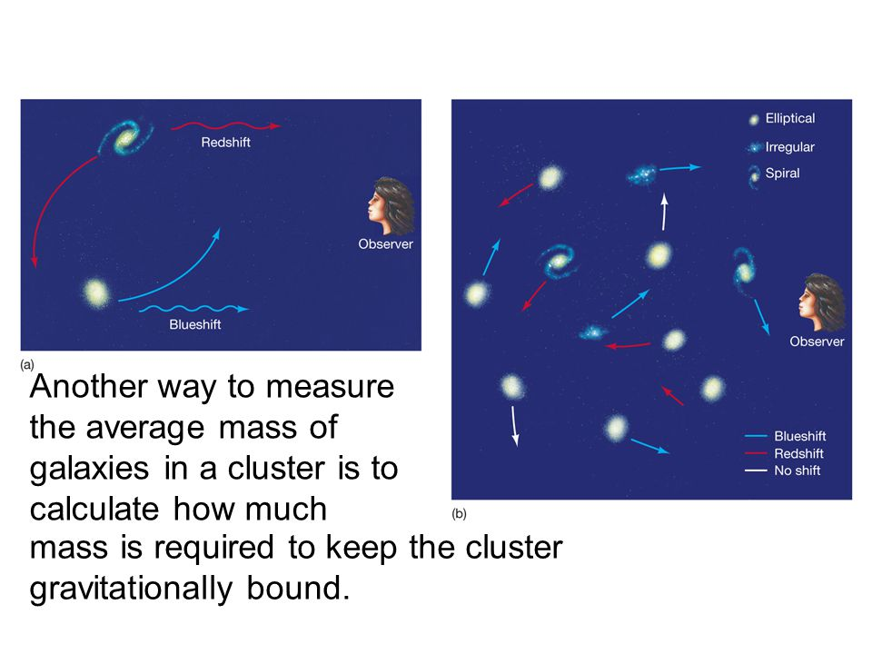 Another way to measure the average mass of galaxies in a cluster is to calculate how much mass is required to keep the cluster gravitationally bound.