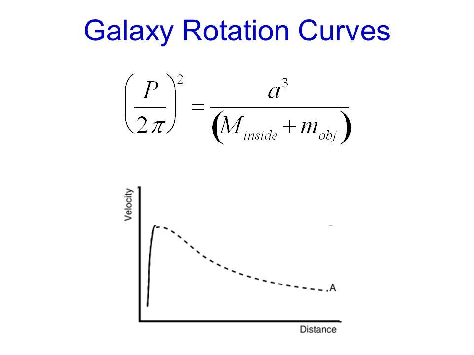 Galaxy Rotation Curves
