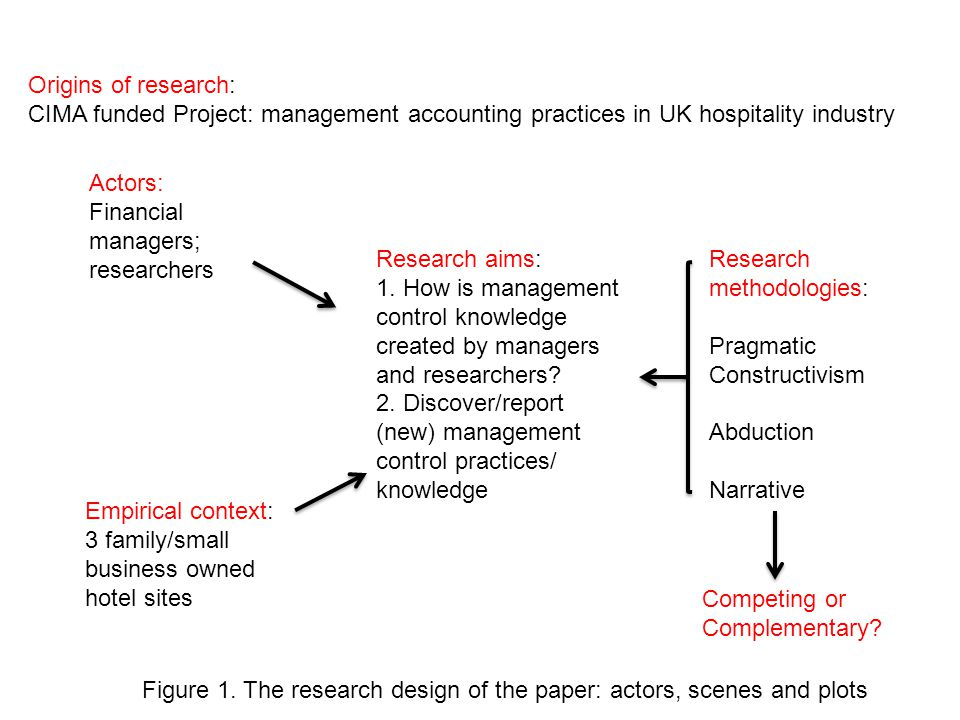 Empirical context: 3 family/small business owned hotel sites Origins of research: CIMA funded Project: management accounting practices in UK hospitality industry Research aims: 1.