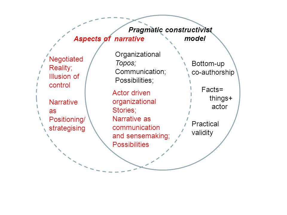 Aspects of narrative Pragmatic constructivist model Negotiated Reality; Illusion of control Narrative as Positioning/ strategising Actor driven organizational Stories; Narrative as communication and sensemaking; Possibilities Organizational Topos; Communication; Possibilities; Bottom-up co-authorship Facts= things+ actor Practical validity