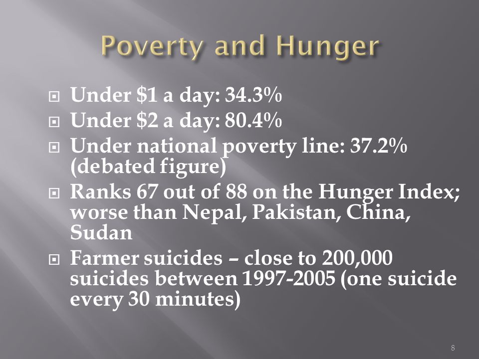  Under $1 a day: 34.3%  Under $2 a day: 80.4%  Under national poverty line: 37.2% (debated figure)  Ranks 67 out of 88 on the Hunger Index; worse than Nepal, Pakistan, China, Sudan  Farmer suicides – close to 200,000 suicides between 1997-2005 (one suicide every 30 minutes) 8