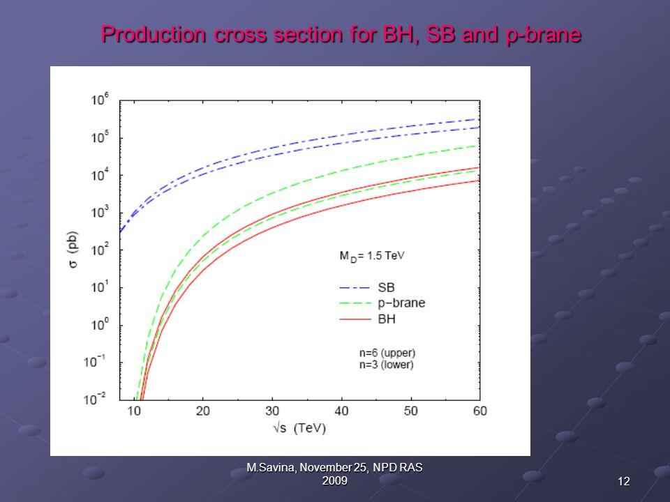 12 M.Savina, November 25, NPD RAS 2009 Production cross section for BH, SB and p-brane Production cross section for BH, SB and p-brane