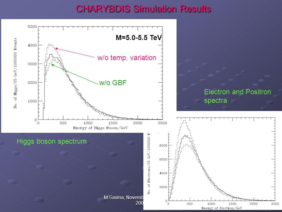 17 M.Savina, November 25, NPD RAS 2009 CHARYBDIS Simulation Results CHARYBDIS Simulation Results w/o temp.