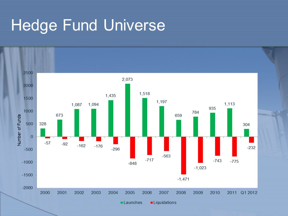 Hedge Fund Universe