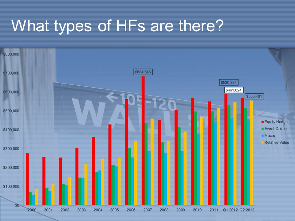 What types of HFs are there
