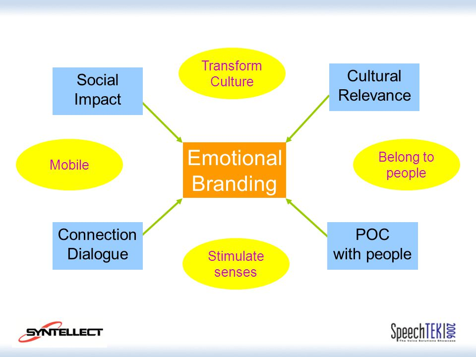 Emotional Branding Social Impact Cultural Relevance Connection Dialogue POC with people Stimulate senses Mobile Belong to people Transform Culture