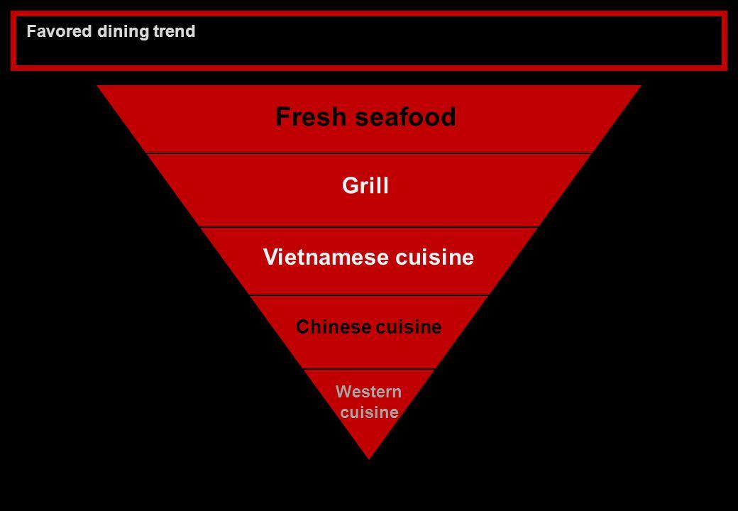 Dining trend