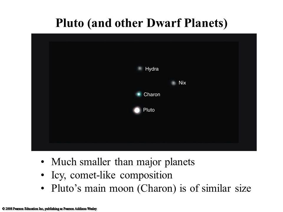 Pluto (and other Dwarf Planets) Much smaller than major planets Icy, comet-like composition Pluto's main moon (Charon) is of similar size