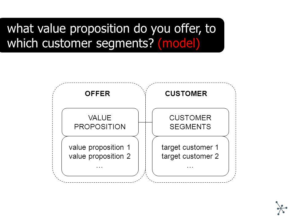 VALUE PROPOSITION CUSTOMER SEGMENTS value proposition 1 value proposition 2 … target customer 1 target customer 2 … CUSTOMEROFFER what value propositi