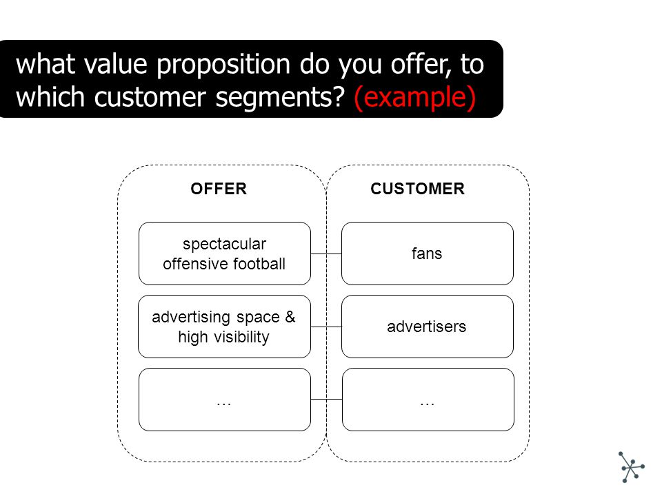 what value proposition do you offer, to which customer segments.