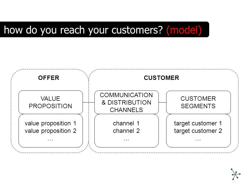 VALUE PROPOSITION COMMUNICATION & DISTRIBUTION CHANNELS value proposition 1 value proposition 2 … channel 1 channel 2 … OFFER how do you reach your cu
