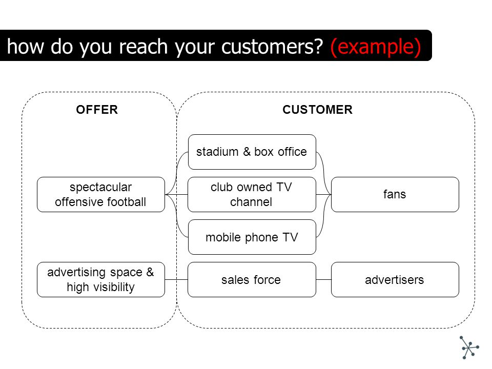 spectacular offensive football stadium & box office CUSTOMEROFFER how do you reach your customers? (example) club owned TV channel fans mobile phone T