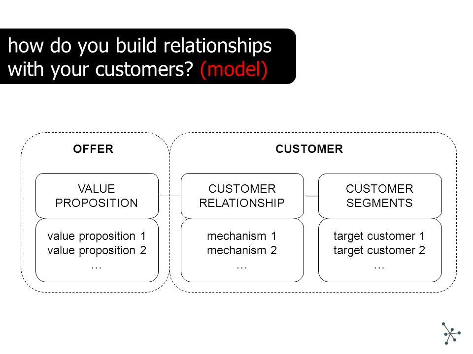 VALUE PROPOSITION CUSTOMER RELATIONSHIP value proposition 1 value proposition 2 … mechanism 1 mechanism 2 … OFFER CUSTOMER SEGMENTS target customer 1
