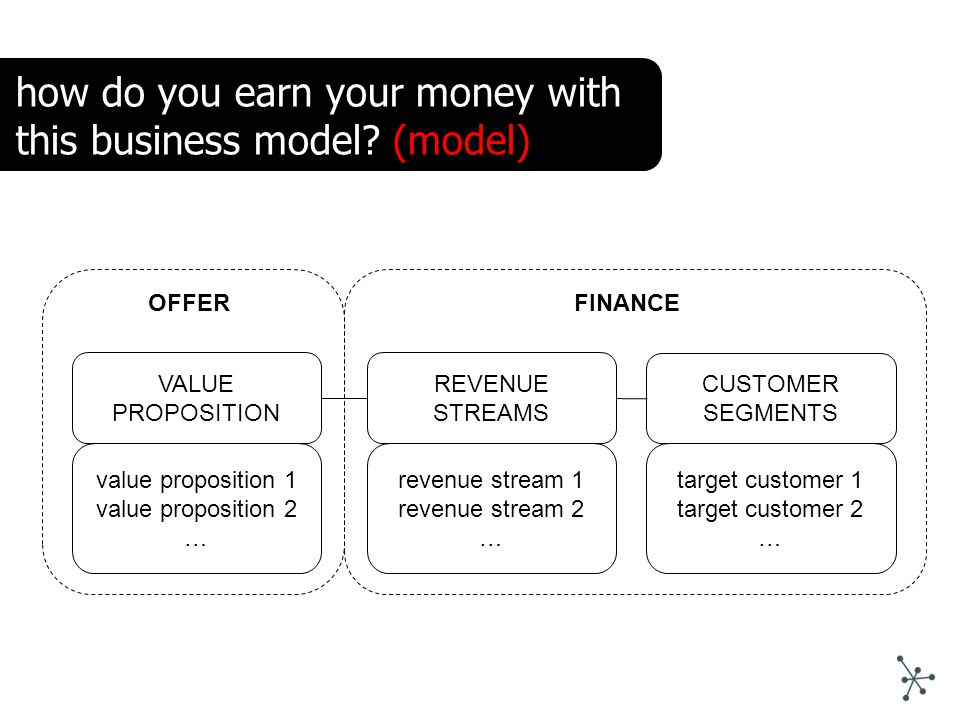 VALUE PROPOSITION REVENUE STREAMS value proposition 1 value proposition 2 … revenue stream 1 revenue stream 2 … OFFER CUSTOMER SEGMENTS target customer 1 target customer 2 … FINANCE how do you earn your money with this business model.