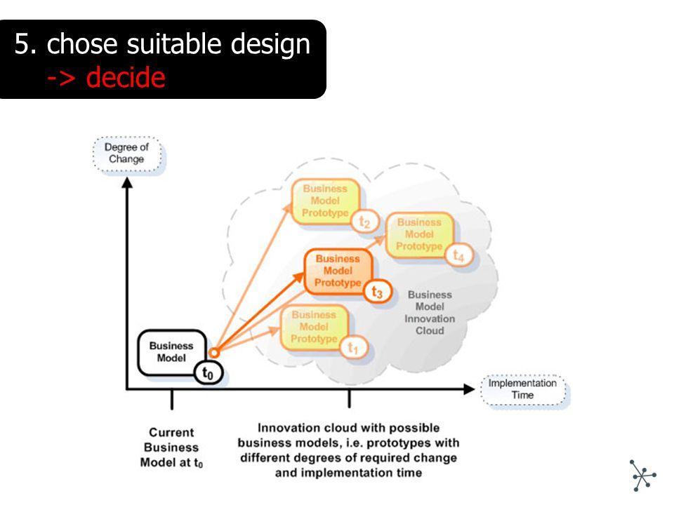 5.chose suitable design -> decide