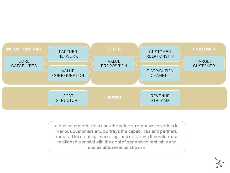 VALUE PROPOSITION COST STRUCTURE CUSTOMER RELATIONSHIP TARGET CUSTOMER DISTRIBUTION CHANNEL VALUE CONFIGURATION CORE CAPABILITIES PARTNER NETWORK REVENUE STREAMS INFRASTRUCTURECUSTOMEROFFER FINANCE a business model describes the value an organization offers to various customers and portrays the capabilities and partners required for creating, marketing, and delivering this value and relationship capital with the goal of generating profitable and sustainable revenue streams