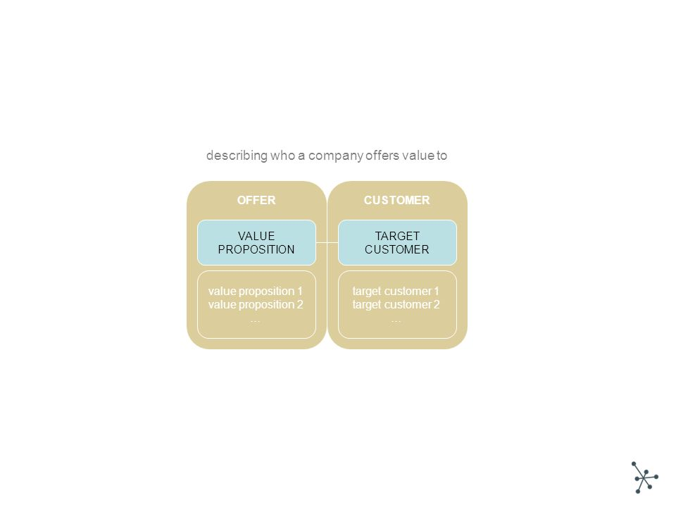 VALUE PROPOSITION TARGET CUSTOMER value proposition 1 value proposition 2 … target customer 1 target customer 2 … CUSTOMEROFFER describing who a company offers value to