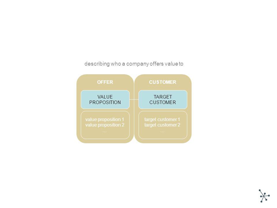 VALUE PROPOSITION TARGET CUSTOMER value proposition 1 value proposition 2 … target customer 1 target customer 2 … CUSTOMEROFFER describing who a compa