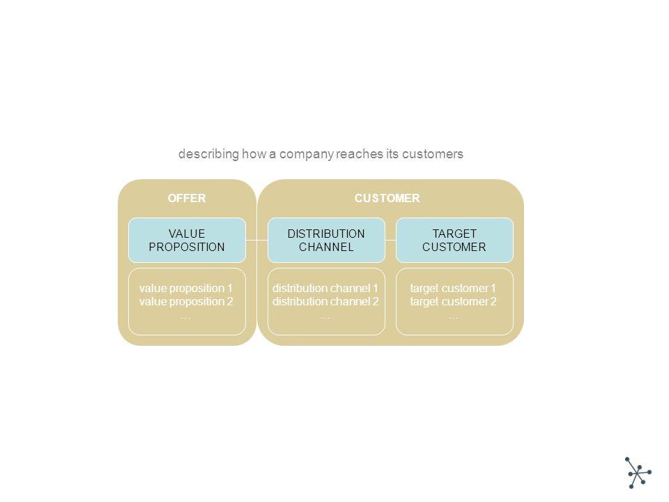 VALUE PROPOSITION TARGET CUSTOMER DISTRIBUTION CHANNEL value proposition 1 value proposition 2 … distribution channel 1 distribution channel 2 … targe