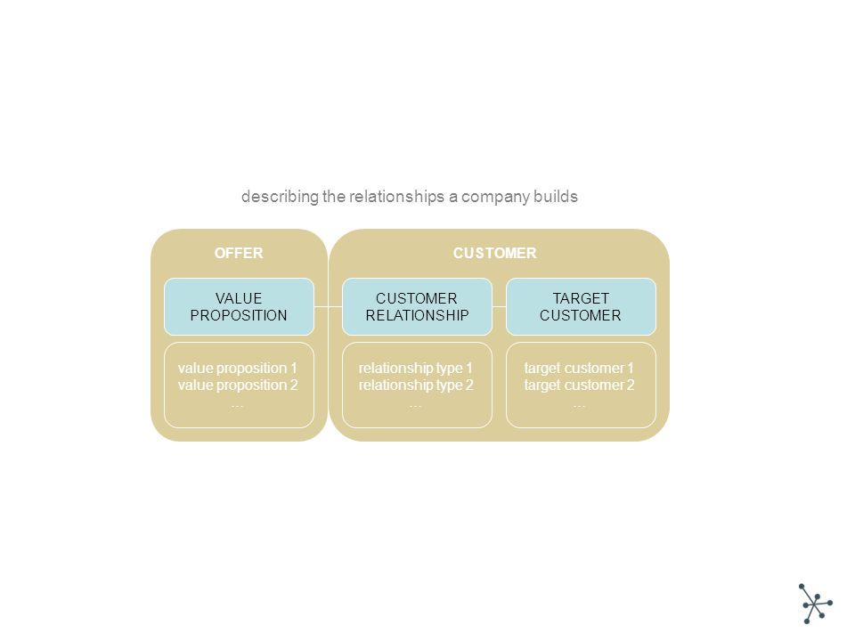 VALUE PROPOSITION TARGET CUSTOMER RELATIONSHIP value proposition 1 value proposition 2 … relationship type 1 relationship type 2 … target customer 1 t