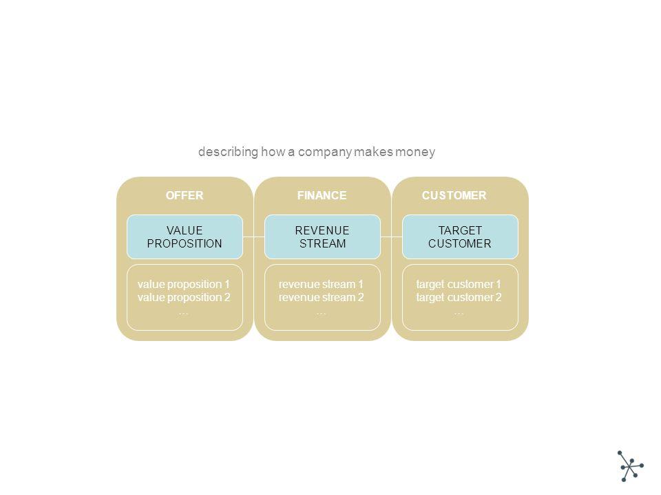 TARGET CUSTOMER REVENUE STREAM revenue stream 1 revenue stream 2 … target customer 1 target customer 2 … FINANCE VALUE PROPOSITION value proposition 1 value proposition 2 … OFFERCUSTOMER describing how a company makes money