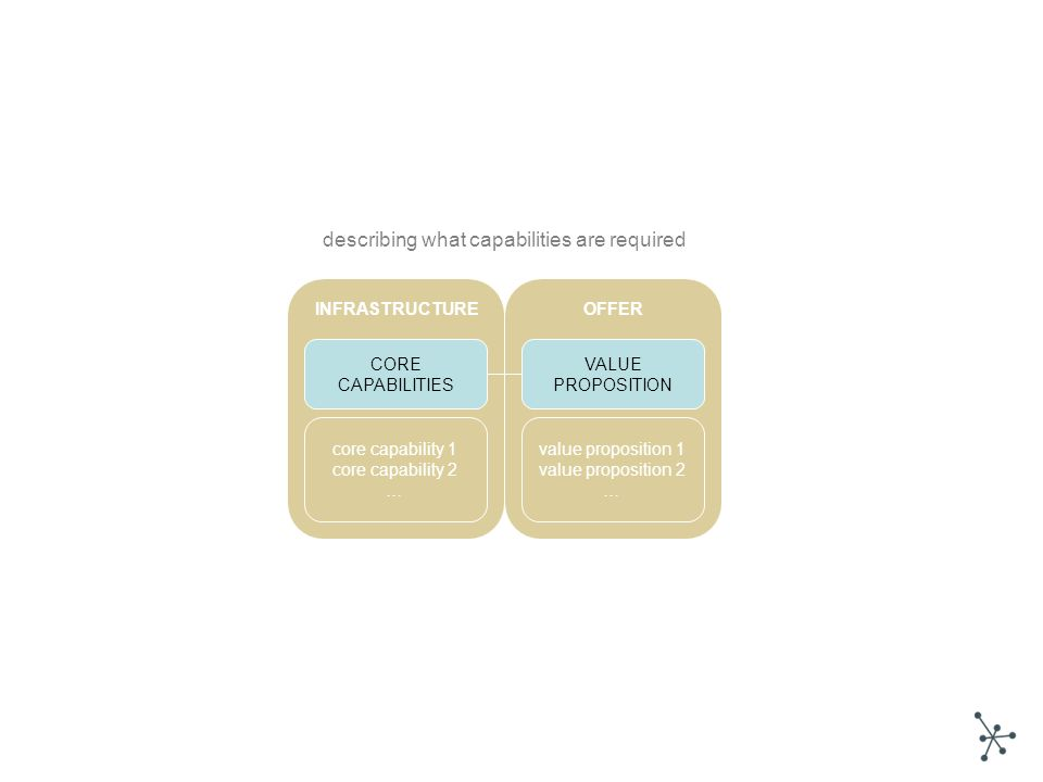 CORE CAPABILITIES VALUE PROPOSITION core capability 1 core capability 2 … value proposition 1 value proposition 2 … OFFERINFRASTRUCTURE describing what capabilities are required