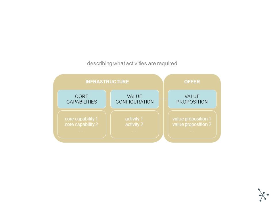 describing what activities are required VALUE PROPOSITION VALUE CONFIGURATION CORE CAPABILITIES value proposition 1 value proposition 2 … core capability 1 core capability 2 … activity 1 activity 2 … INFRASTRUCTUREOFFER