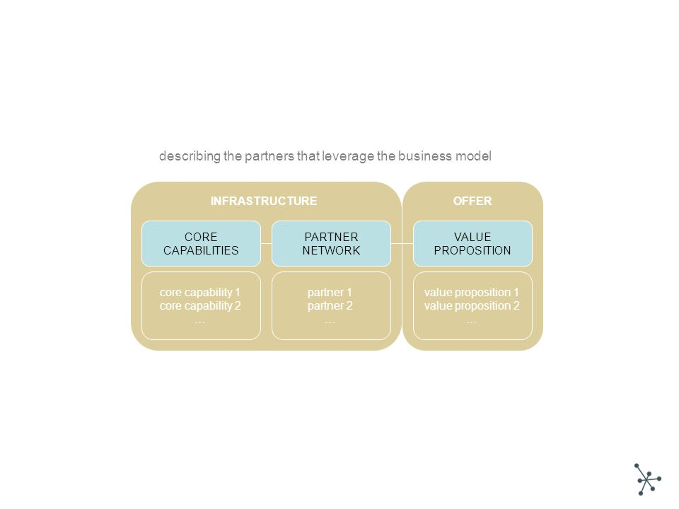 describing the partners that leverage the business model VALUE PROPOSITION PARTNER NETWORK CORE CAPABILITIES value proposition 1 value proposition 2 … core capability 1 core capability 2 … partner 1 partner 2 … INFRASTRUCTUREOFFER