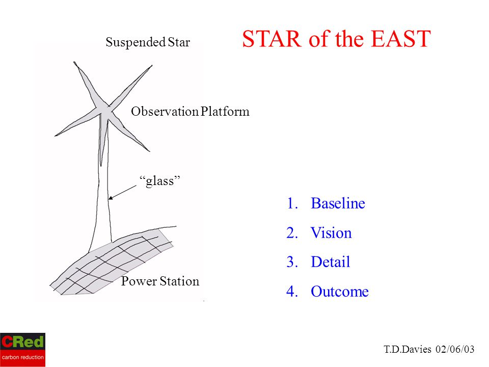 """STAR of the EAST """"glass"""" Observation Platform Power Station Suspended Star 1. Baseline 2. Vision 3. Detail 4. Outcome T.D.Davies 02/06/03"""