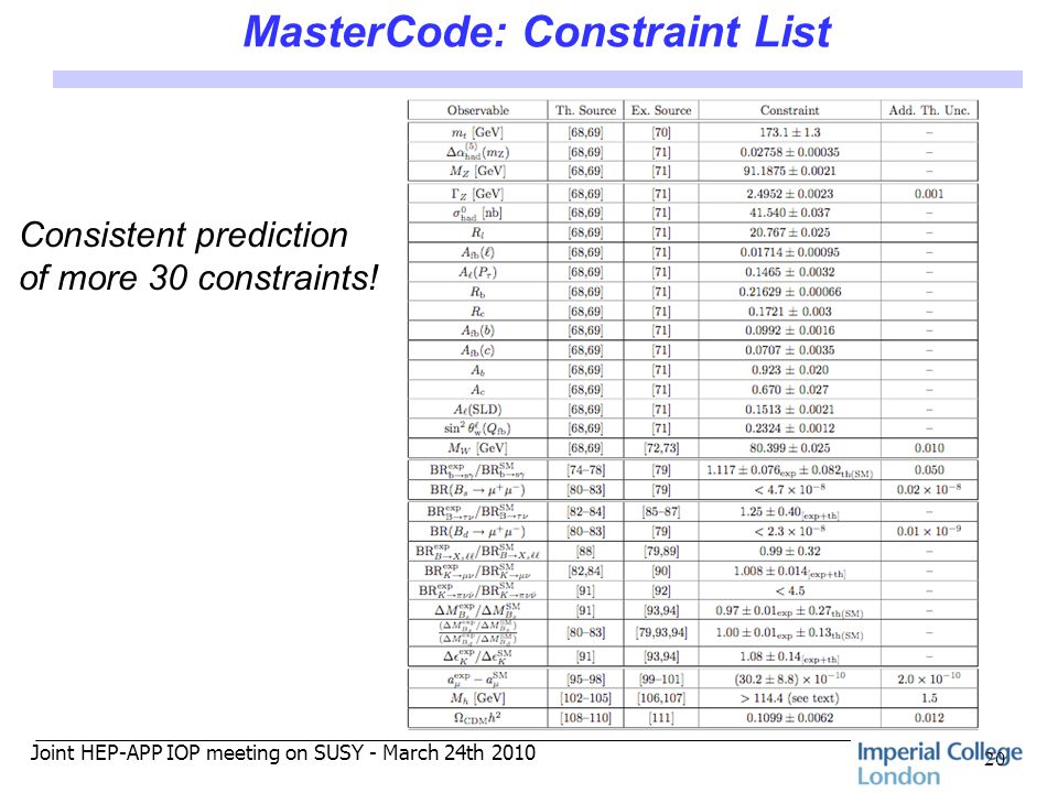 Joint HEP-APP IOP meeting on SUSY - March 24th 2010 MasterCode: Constraint List 20 Consistent prediction of more 30 constraints!