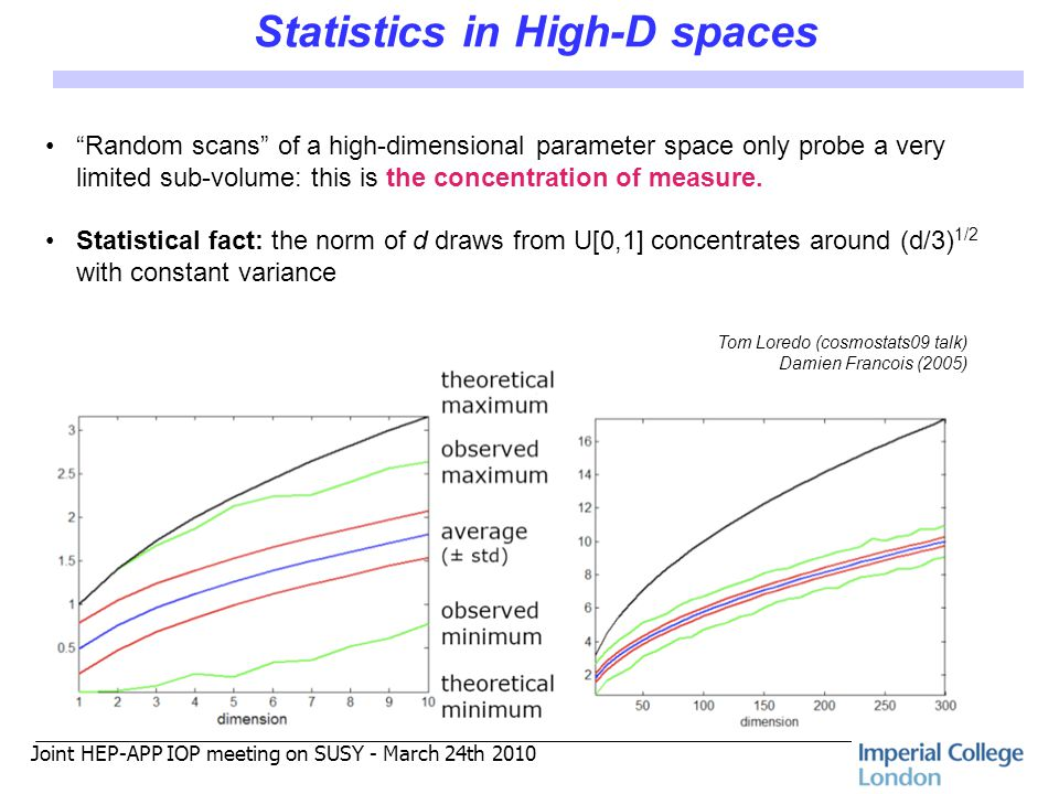 Joint HEP-APP IOP meeting on SUSY - March 24th 2010 Statistics in High-D spaces Tom Loredo (cosmostats09 talk) Damien Francois (2005) Random scans of a high-dimensional parameter space only probe a very limited sub-volume: this is the concentration of measure.