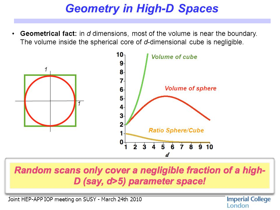 Joint HEP-APP IOP meeting on SUSY - March 24th 2010 Geometry in High-D Spaces Volume of cube Volume of sphere Ratio Sphere/Cube 1 1 Geometrical fact: in d dimensions, most of the volume is near the boundary.