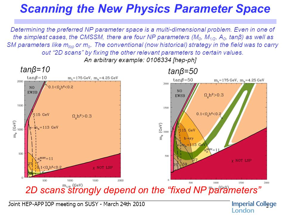 Joint HEP-APP IOP meeting on SUSY - March 24th 2010 Scanning the New Physics Parameter Space 2 Determining the preferred NP parameter space is a multi-dimensional problem.