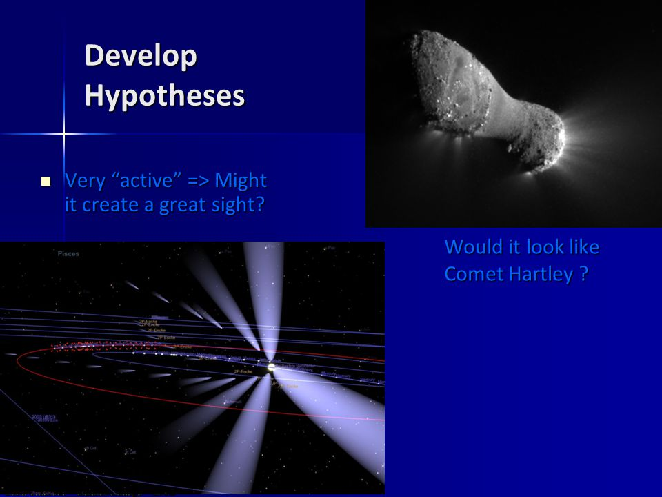 Develop Hypotheses Very active => Might it create a great sight.