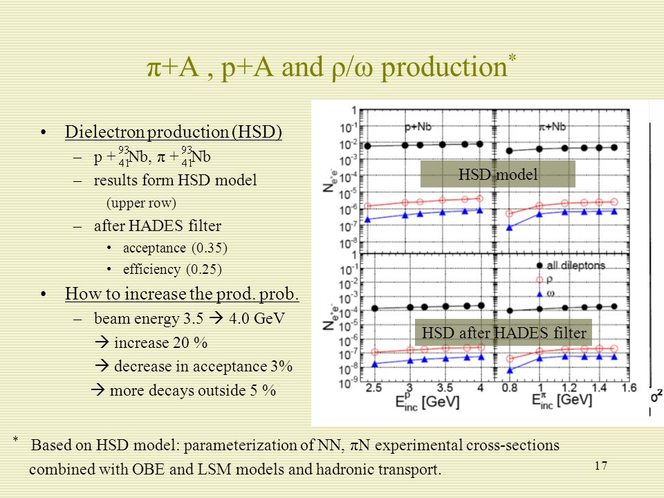 17 exclusive inclusive π+A, p+A and ρ/ω production * Dielectron production (HSD) –p + Nb, π + Nb –results form HSD model (upper row) –after HADES filter acceptance (0.35) efficiency (0.25) How to increase the prod.
