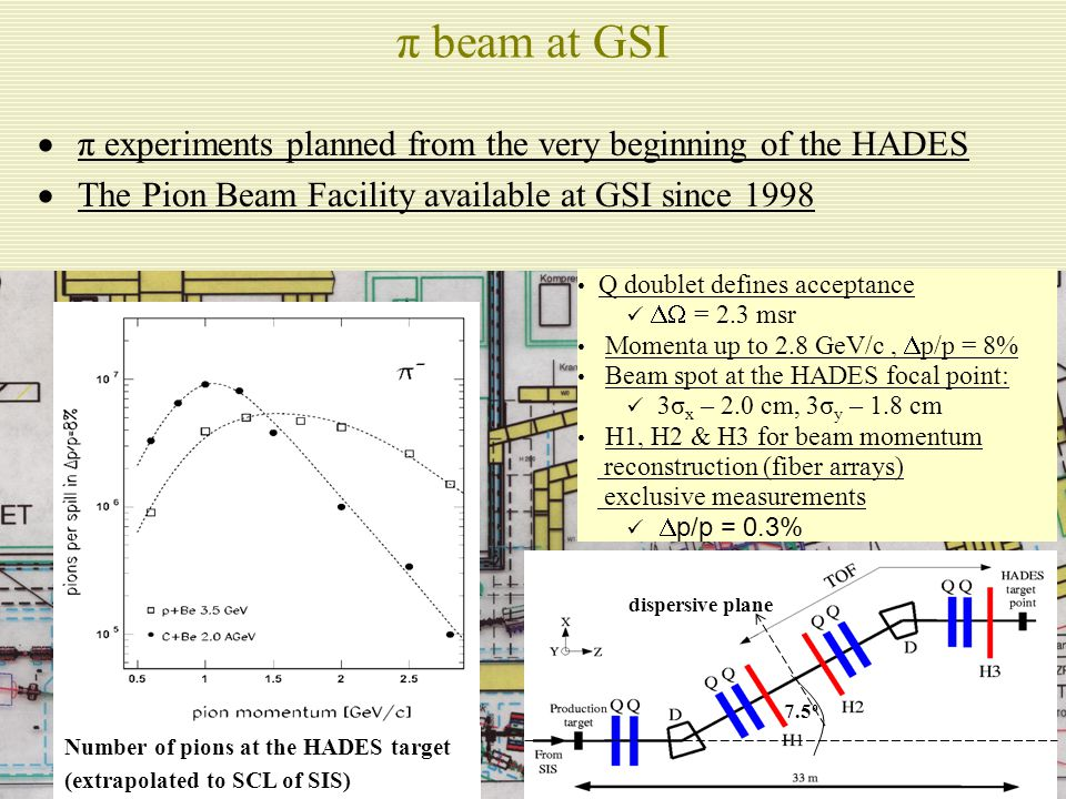 3 π beam at GSI  π experiments planned from the very beginning of the HADES  The Pion Beam Facility available at GSI since 1998 Q doublet defines acceptance  = 2.3 msr Momenta up to 2.8 GeV/c,  p/p = 8% Beam spot at the HADES focal point: 3σ x – 2.0 cm, 3σ y – 1.8 cm H1, H2 & H3 for beam momentum reconstruction (fiber arrays) exclusive measurements  p/p = 0.3% 7.5 o dispersive plane Number of pions at the HADES target (extrapolated to SCL of SIS)