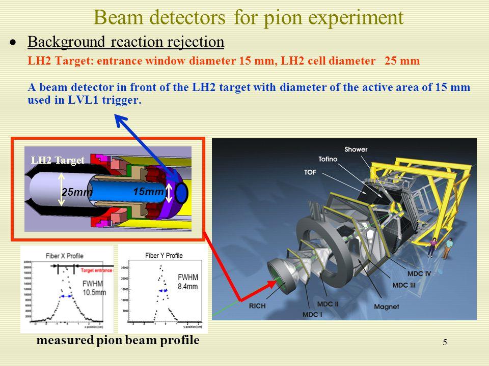 """16 Omega production in  A p e+e- < 300 MeV/c  - p bound  n  e + e - n  """"at rest : mass modifications in  0  e+ e- 208 Pb -- HADES W.Schoen et al."""
