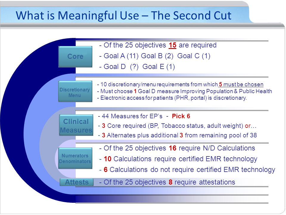What is Meaningful Use – The Second Cut Core - Of the 25 objectives 15 are required - Goal A (11) Goal B (2) Goal C (1) - Goal D ( ) Goal E (1) Discretionary Menu - 10 discretionary/menu requirements from which 5 must be chosen - Must choose 1 Goal D measure Improving Population & Public Health - Electronic access for patients (PHR, portal) is discretionary.