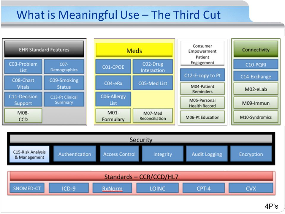 What is Meaningful Use – The Third Cut 4P's