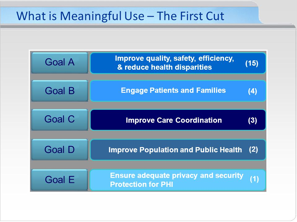 What is Meaningful Use – The First Cut Goal A Goal B Goal C Goal D Goal E Improve quality, safety, efficiency, & reduce health disparities Engage Patients and Families Improve Care Coordination Improve Population and Public Health Ensure adequate privacy and security Protection for PHI (15) (4) (3) (2) (1)