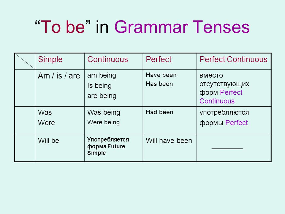 """To be"" in Grammar Tenses SimpleContinuousPerfectPerfect Continuous Am / is / are am being Is being are being Have been Has been вместо отсутствующих"