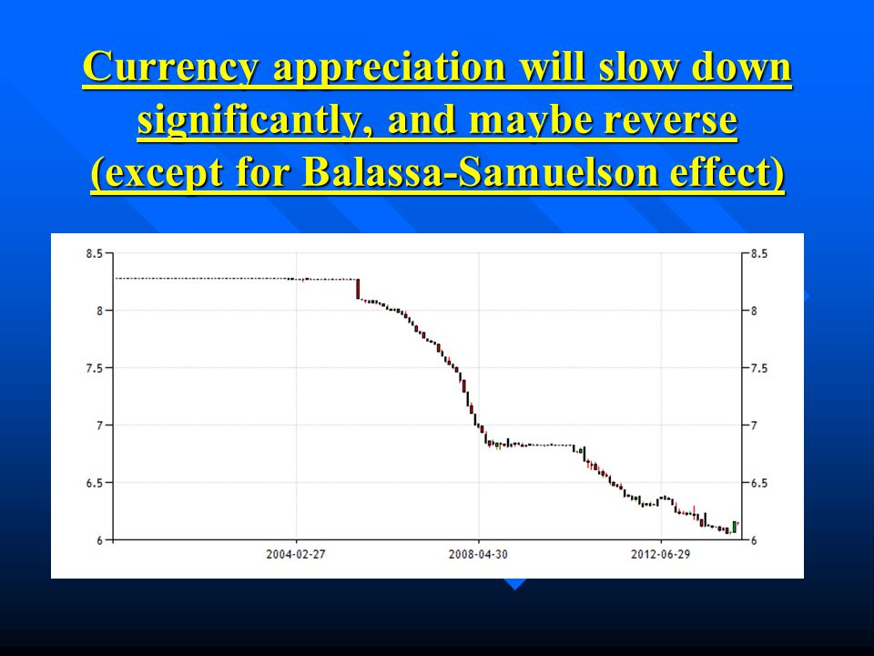 Currency appreciation will slow down significantly, and maybe reverse (except for Balassa-Samuelson effect)