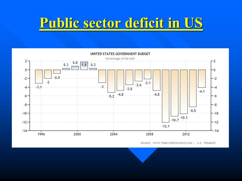Public sector deficit in US
