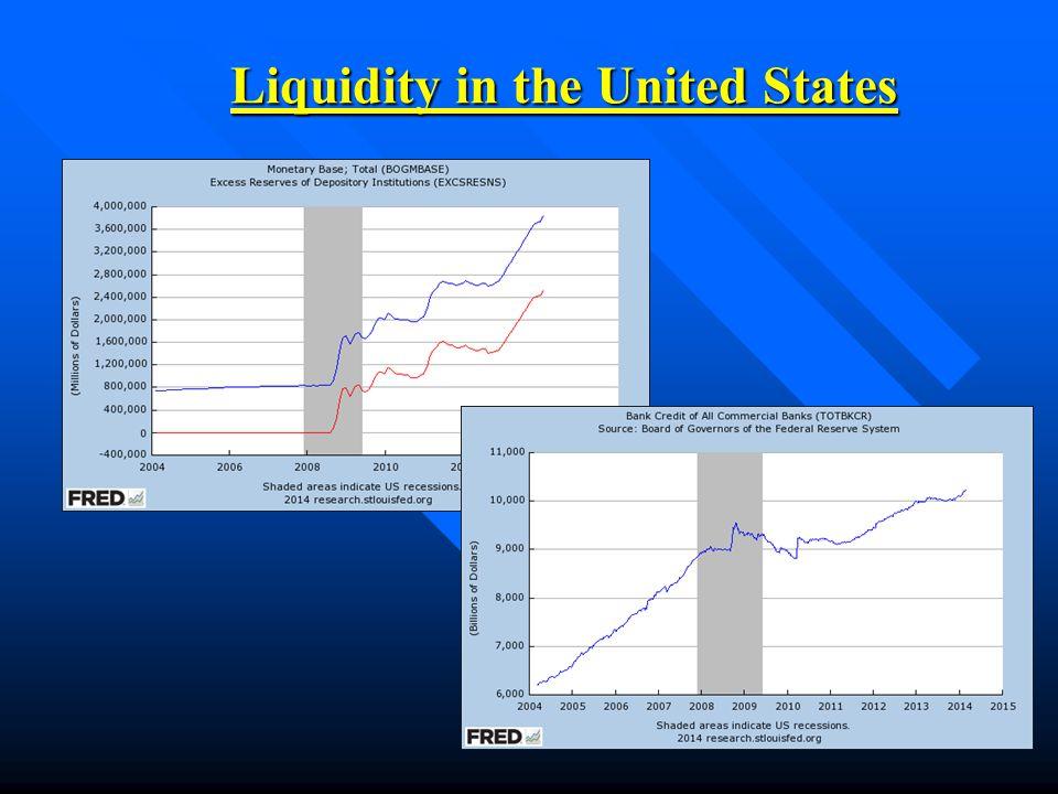 Liquidity in the United States