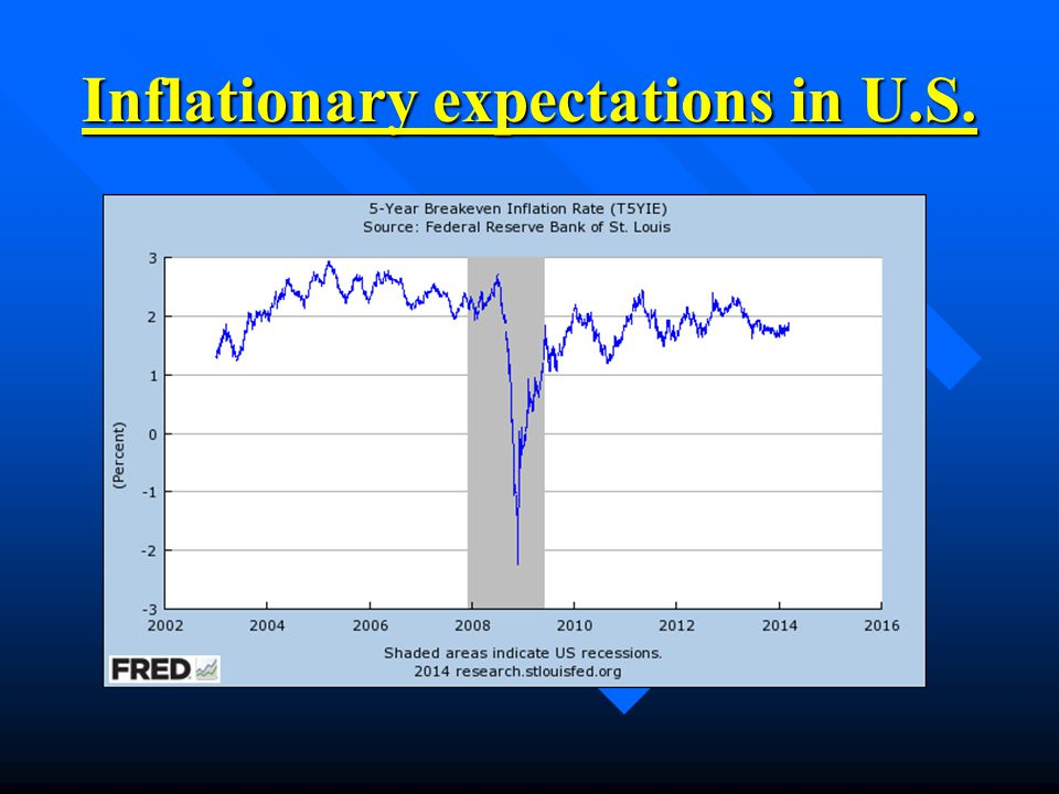Inflationary expectations in U.S.
