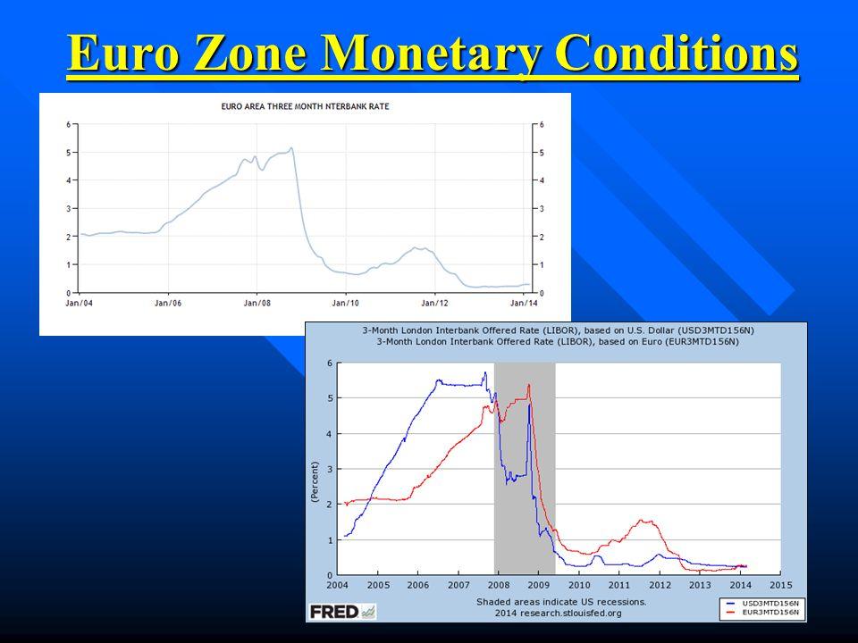 Euro Zone Monetary Conditions