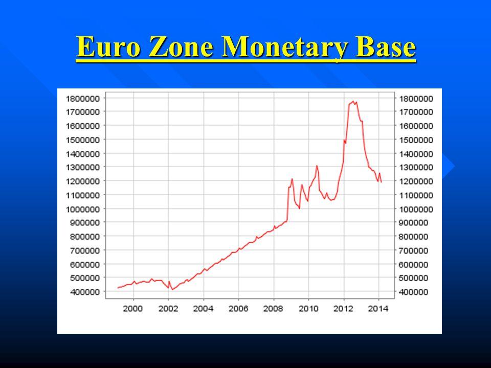 Euro Zone Monetary Base