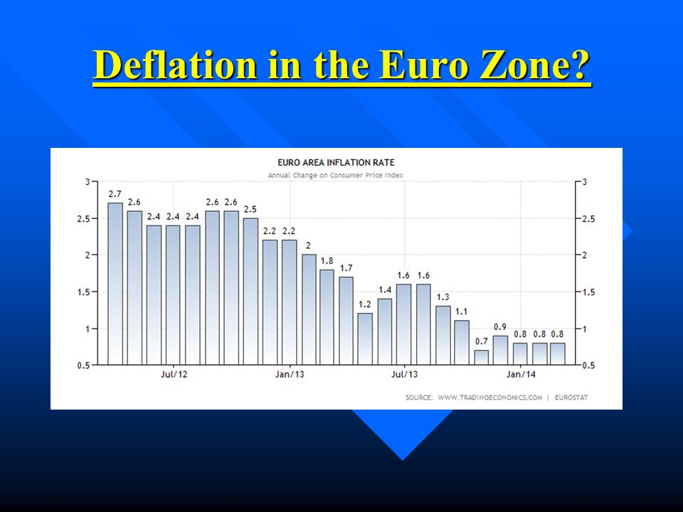 Deflation in the Euro Zone