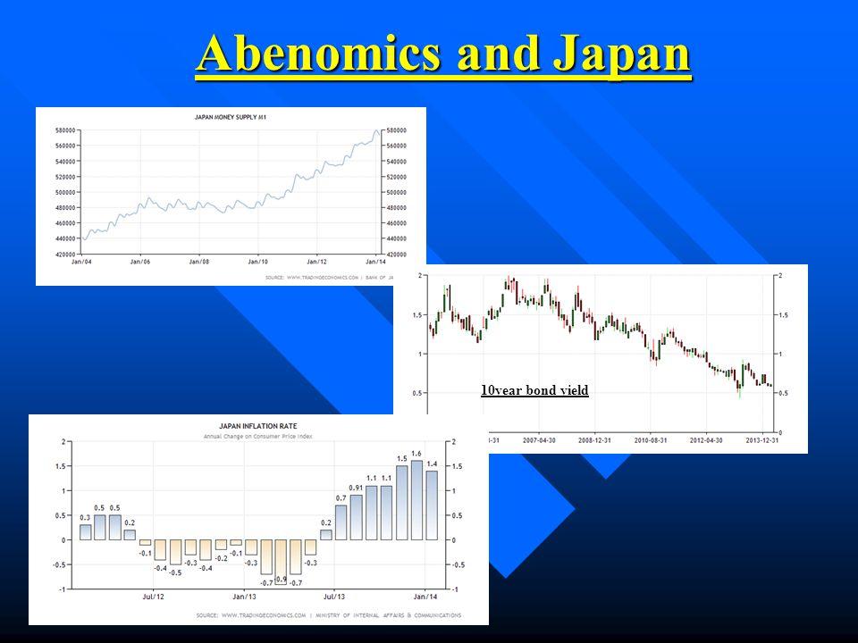 Abenomics and Japan 10year bond yield