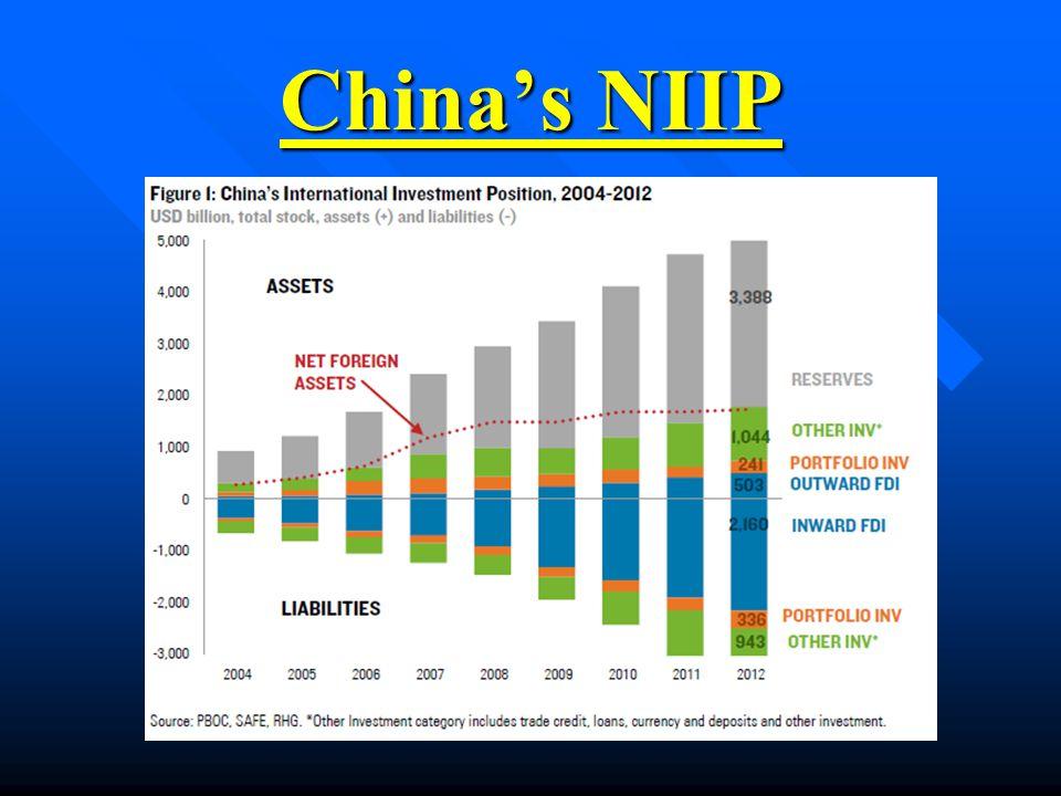 China's NIIP